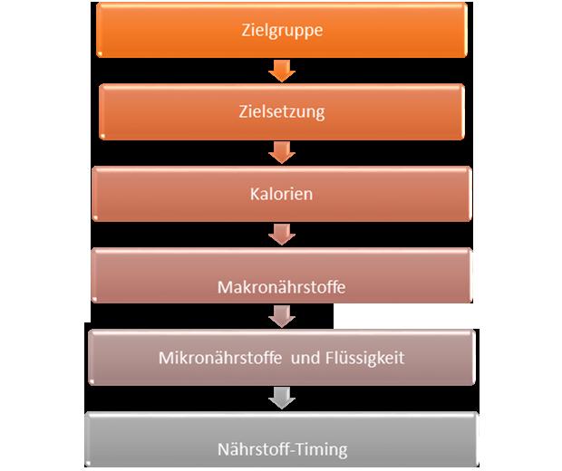 hbn-prioritaeten-620x520.png